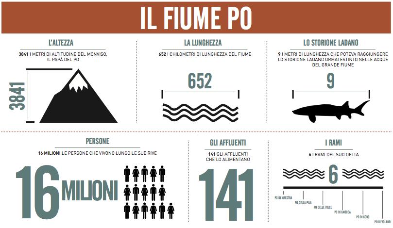 infografica fiume po