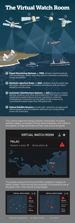 Infografica Eyes on the Seas